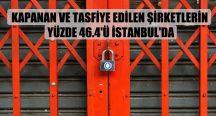 Kapanan ve tasfiye edilen şirketlerin yüzde 46.4'ü İstanbul'da